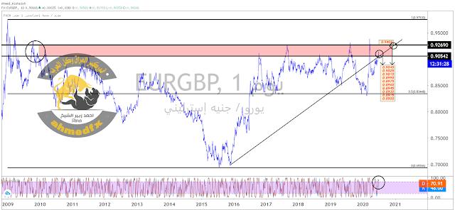 EURGBP# | اليورو جنيه إسترليني نظرة عامة