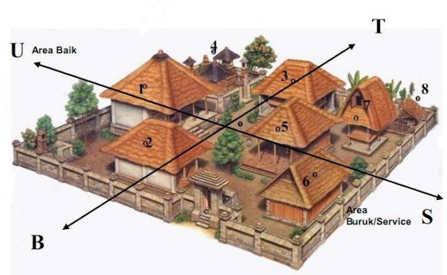 ciri-arsitektur-tradisional-bali