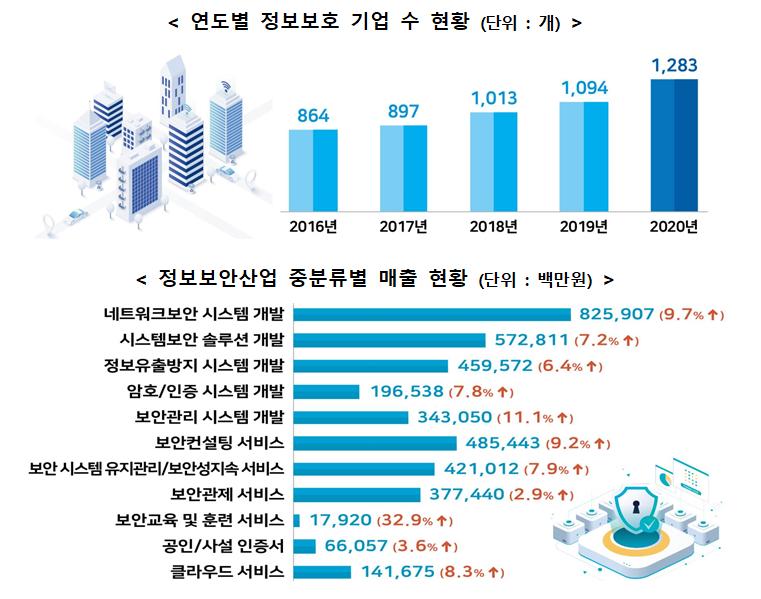 정보보호산업, 코로나19 위기를 기회로 매출 6.4% 성장