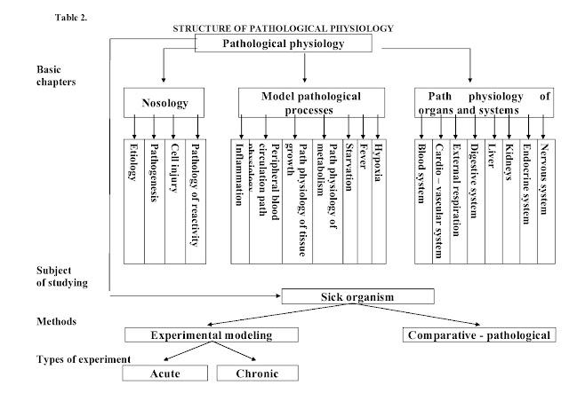 Pathological physiology (pathphysiology, Pathophysiology, pathphysio) - edulesson