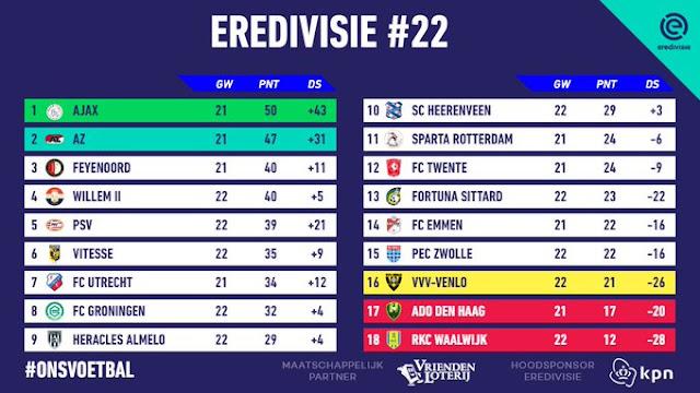 Prediksi Sparta Rotterdam vs ADO Den Haag — 12 Februari 2020