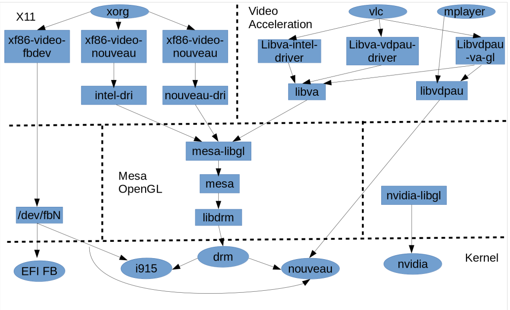 Mac book pro 11 3 Linux customization (6): Graphic Stack | l think