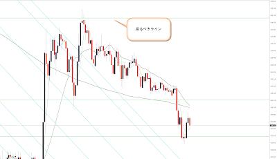 11月27日ドル円1時間足