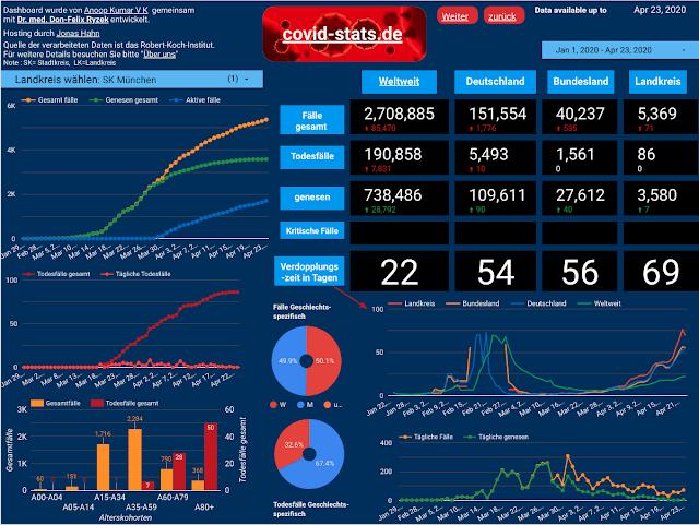 covid-stats.de, Germany COVID 19 data