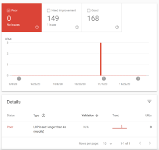 The Definitive Guide To Search Engine Optimization In Oman in 2021 - Google Search Console 1