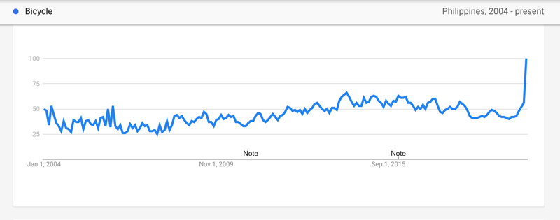 Historical search trend about bicycles