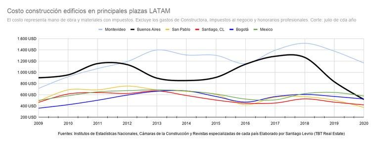 Argentina, el costo de la construcción entre los más bajos de América Latina