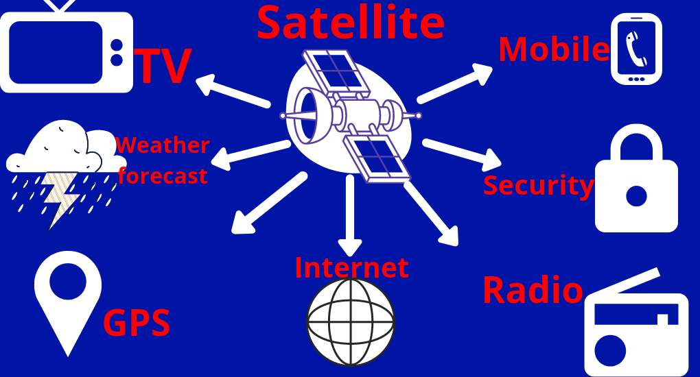 उपग्रह क्या है   What is satellite : Engineer Dost
