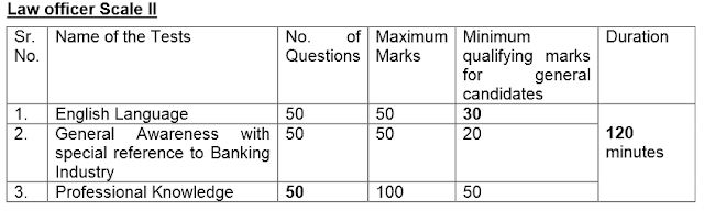 Online Exam Pattern for Specialist officer
