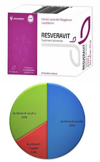 Resveravit 200 mg pareri forumuri suplimente cu resveratrol