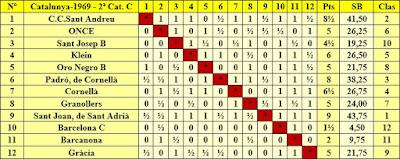 Clasificación por orden del sorteo inicial del Campeonato Catalunya por Equipos de 1969 – 2ª Categoría C
