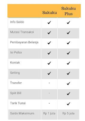 Serunya Acara Ngabuburit Bareng Blogger Jakarta Dan Sakuku Inovasi Terbaru BCA