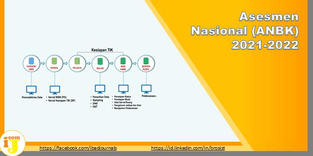 Asesmen Nasional (ANBK) 2021-2022