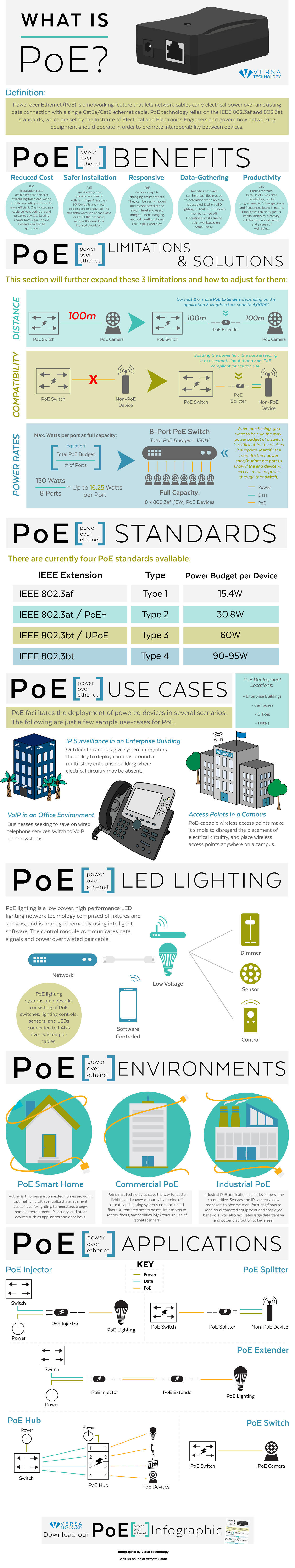 What is Power Over Ethernet #infographic