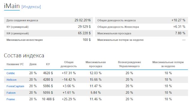 индекс, управляемые счета, ice-fx, forex, форекс