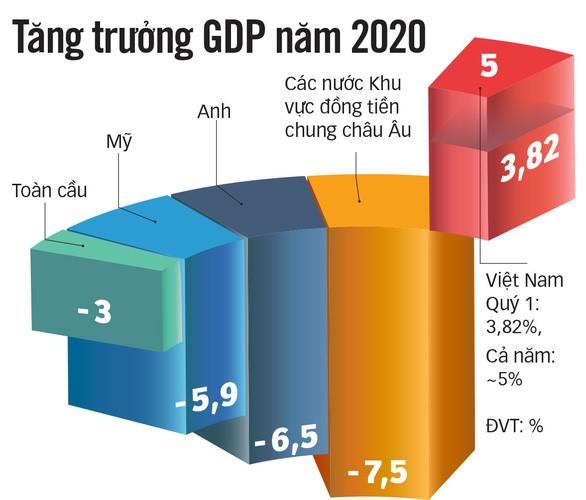 TỔNG KẾT NĂM 2020 - GDP CỦA VIỆT NAM LỌT VÀO TỐP CAO NHẤT THẾ GIỚI