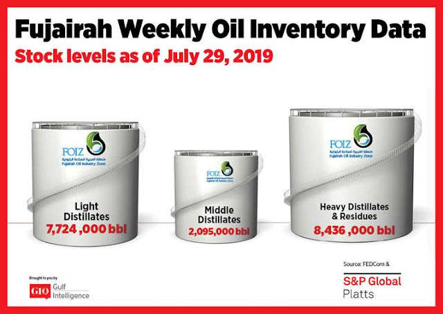 Chart Attribute: Fujairah Weekly Oil Inventory Data (as of July 29, 2019) / Source: The Gulf Intelligence
