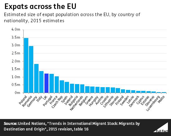 Odsetek Polaków pracyjących poza Polską w Unii Europejskiej - wykres