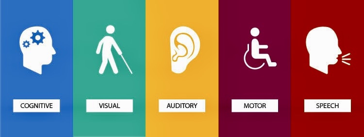 A 5 segment colour background with black and white icons with black text on white backgrounds. Objects read (from left to right): Cognitive, Visual, Auditory, Motor & Speech.