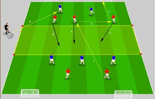 José Mourinho : Exercice Défensif