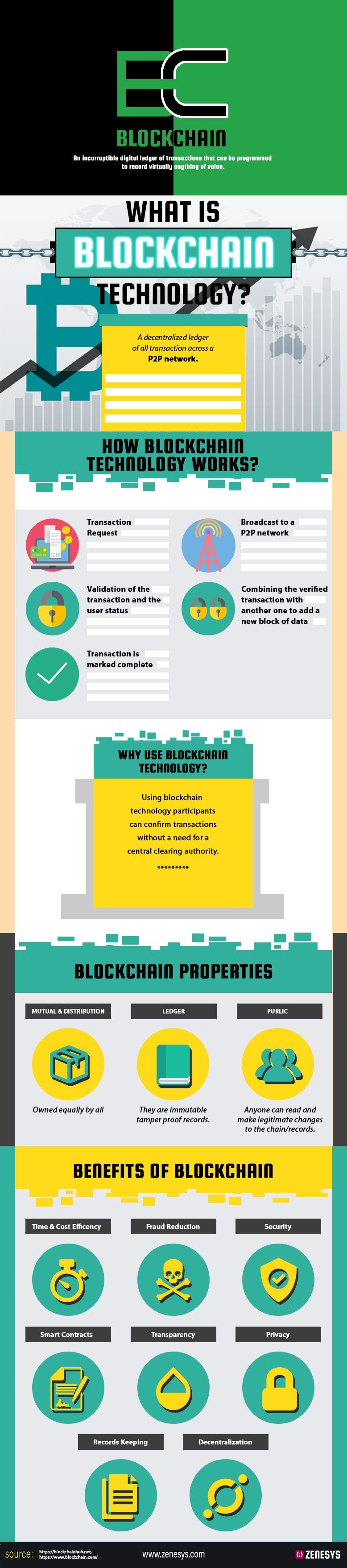 what-is-blockchain-technology-infographic