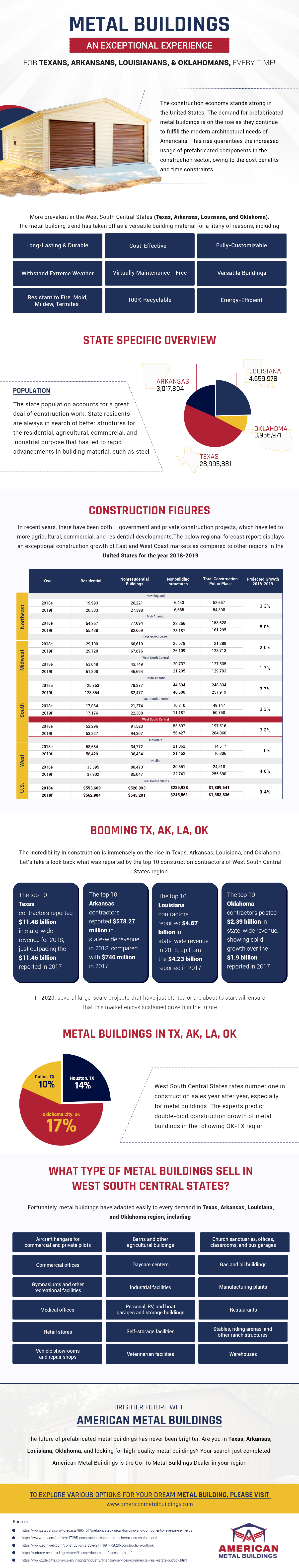 Metal Buildings: An Exceptional Experience For Texans, Arkansans, Louisianans, and Oklahomans #infographic