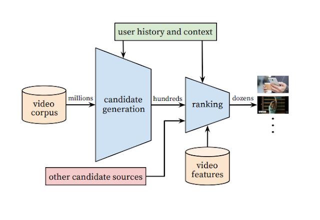Mô hình vận hành của RR.