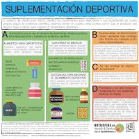 SUPLEMENTOS DEPORTIVOS O AYUDAS ERGONUTRICIONAES CON EVIDENCIA CIENTÍFICA A (I)