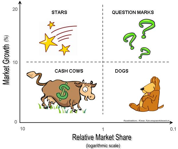 Essential guide to: Marketing, Marketer, Market!