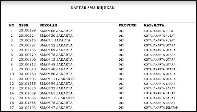 Inilah Daftar SMA Rujukan di Seluruh Indonesia !