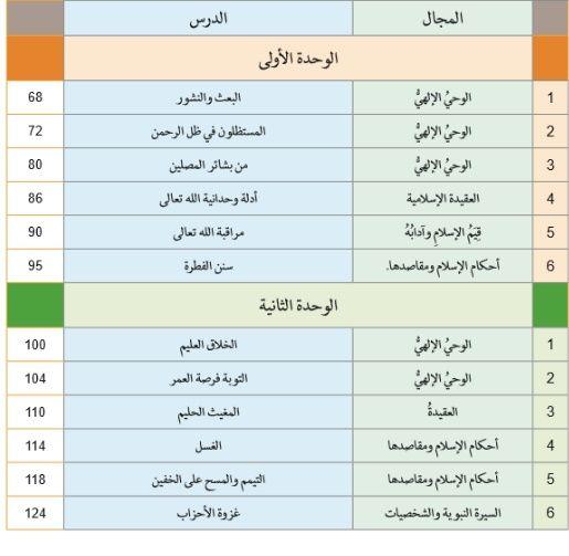 دليل المعلم  تربية اسلامية للصف السابع الفصل الدراسى الأول 2020-2021 مدرسة الامارات