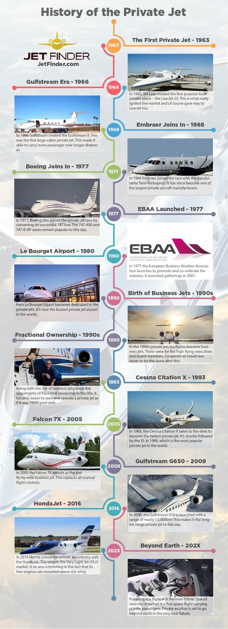 History of the Private Jet #infographic