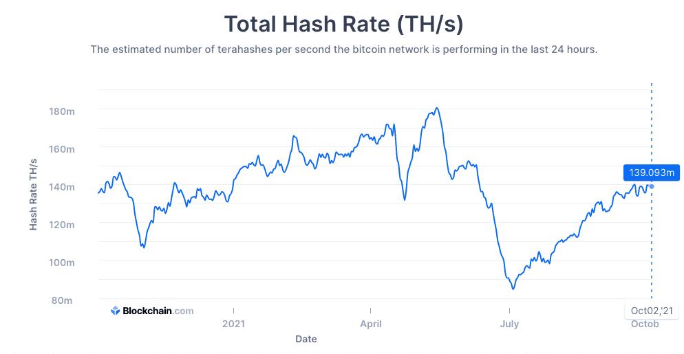 bitcoin madenciliği hash grafiği yükselişi