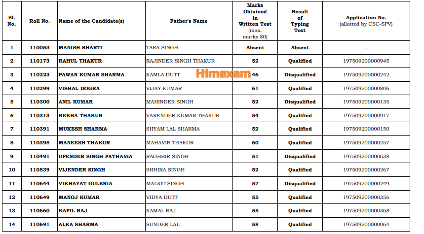 HP High Court Shimla Joa IT Final Result 2021