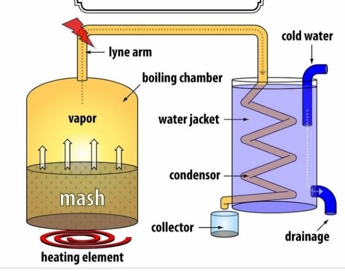 Pot Still Distillation and Column still Distillation
