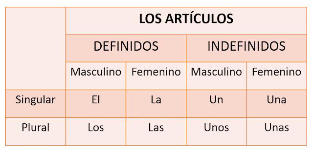 artigos em espanhol