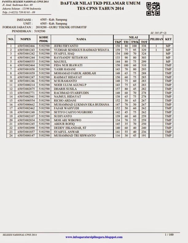 Pengumuman Hasil Tes CPNS 2014 Kabupaten Sampang
