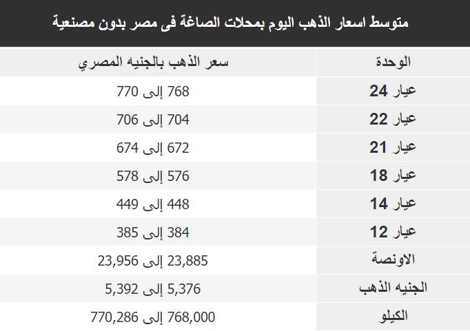 اسعار الذهب اليوم فى مصر Gold الجمعة 27 ديسمبر 2019
