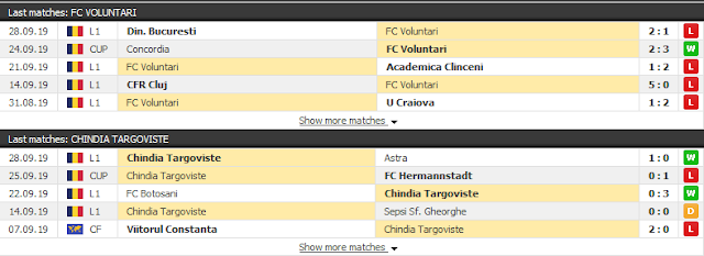 {12BET} Bóng cỏ Romania 7/10: Voluntari vs Chindia Targoviste Voluntari3