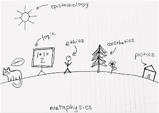 Cabang-Cabang Filsafat Pokok yang Lengkap Menurut Para Ahli