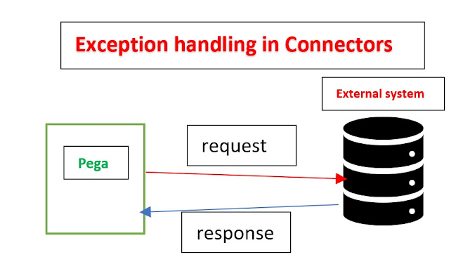 exception handling in pega