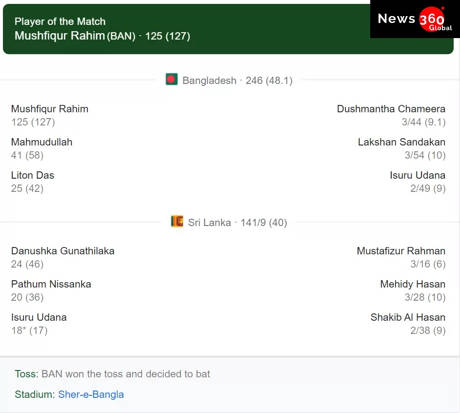Bangladesh vs Sri Lanka ODI Second Day, Bangladesh Beats Sri Lanka with 103 runs, Mushfiqur Rahim Played Massive Innings See full Details
