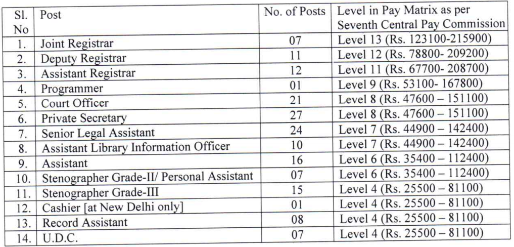 NCLT Recruitment 2020 : Apply 167 UDC, Steno & Other Vacancies @ nclt.gov.in - Assam Job Corner