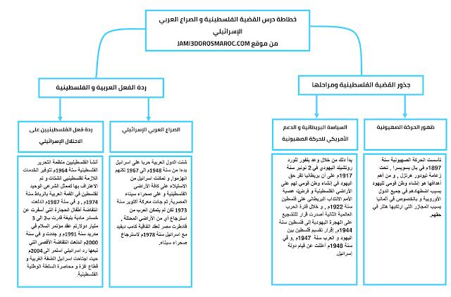 خطاطة درس القضية الفلسطينية و الصراع العربي الاسرائيلي للسنة الثالثة اعدادي