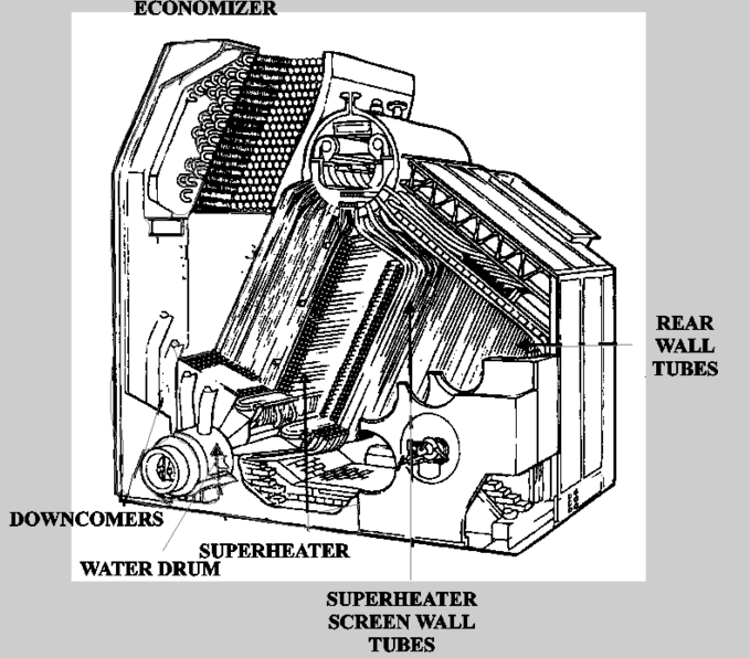 Types of Boilers | Mechanical Engineering - Construction & Maintenance