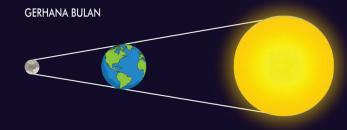 terjadinya gerhana bulan www.simplenews.me