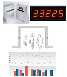 人員計數器,紅外線Infrared,人流管制,容留人數