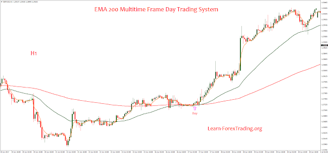 EMA 200 Multitime Frame Day Trading System