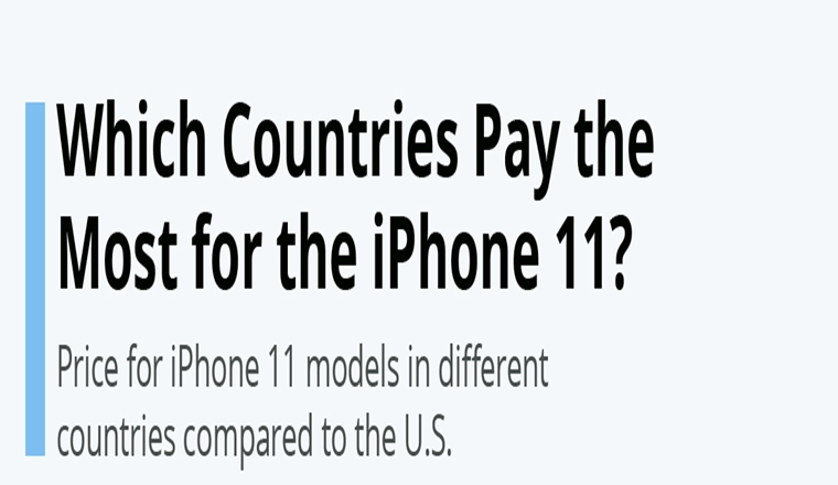 Which Countries Pay the Most for the iPhone 11?
