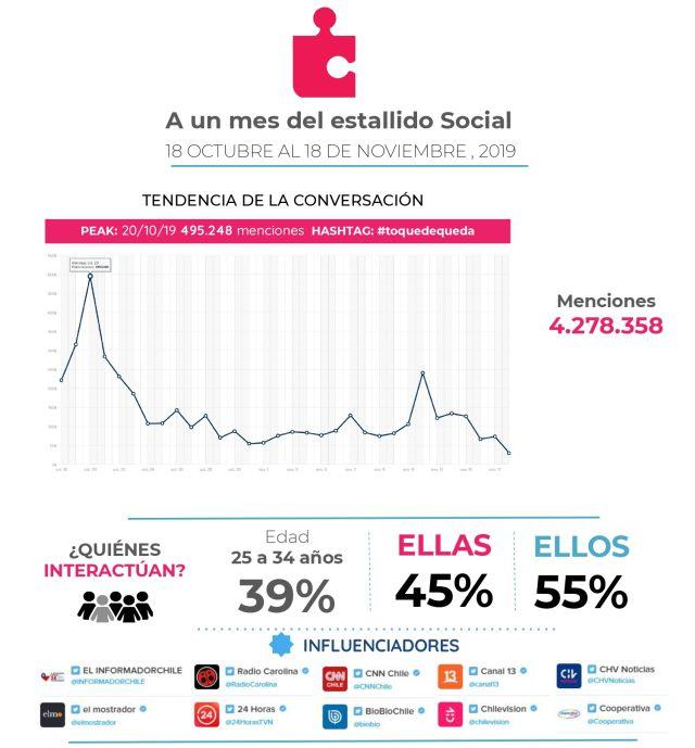 Twitter: Los temas más comentados durante el estallido social